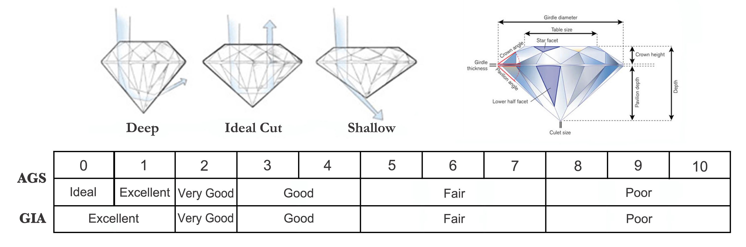 colour fund scale a small diamond facet gia grading