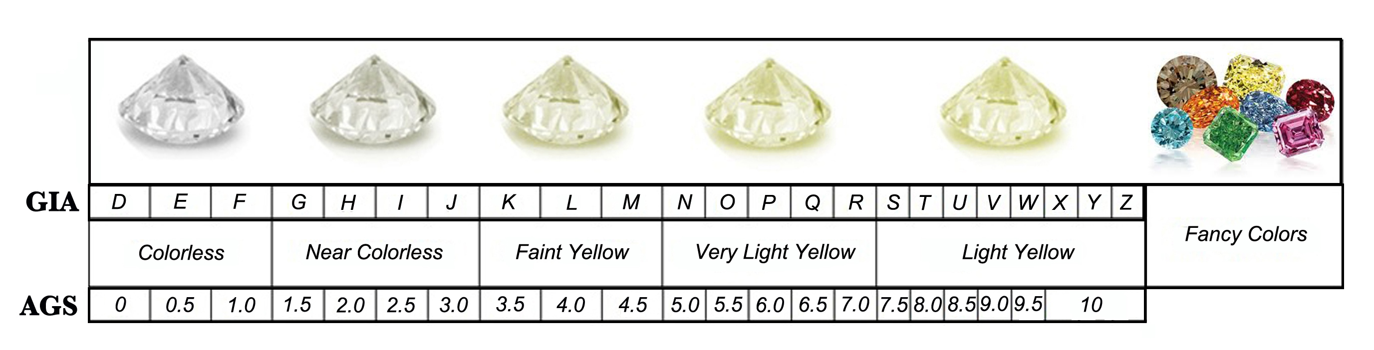 comparisons grades of youtube clarity watch chart diamond
